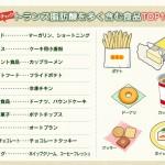 【お菓子にいっぱい】アメリカでトランス脂肪酸(マーガリン・ショートニングなど)が禁止へ。日本は規制なし。