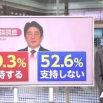 フジテレビ(産経)の世論調査でさえも過半数が安倍内閣不支持:支持39.3%・不支持52.6%