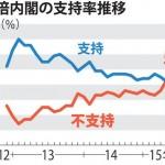 【あと5%】内閣支持率急落35%、不支持51%:毎日新聞世論調査:政権維持危険領域まで残り5%