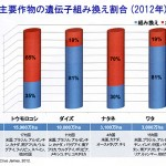 【研究中】遺伝子組み換え食品の摂取による地球規模での人体実験はすでに始まっている。日本も絶賛参加中!!