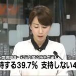 【末期か?】日テレ(読売テレビ)の世論調査でも内閣支持率が逆転!不支持が支持を上回る!支持率は39.7%で40%を割り込む!