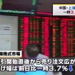【ピンチ】9日上海株式市場、一時3.7%下げ。