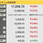 【注意を!】日経平均今日(8/25)も急落続く前日733円安の17,806円!一時200円高まで行くも