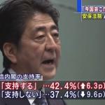 【独裁支持】安倍内閣支持率42.4%不支持37.4%:8/22・23テレビ朝日系(ANN)世論調査