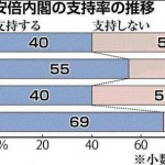 【速報】安倍内閣不支持58%に増加:前回調査から16ポイントアップ:全道世論調査