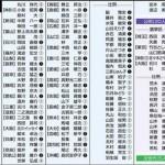 【永久保存版】戦争法に賛成した148人の参議院議員一覧:東京新聞