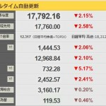 【反落】日経平均前日比390円安の17792円:年金が心配です