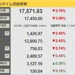 【市場は見透かす】日経平均498円安の1万7571円!1万7000円割れが見えてきた?新アベノミクス発表も効果なしか?