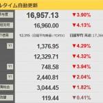 【福山ショック?】日経平均が1万6千円台に!株に突っ込んだ国民の年金貯蓄はどうなるのか!