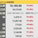 【激ヤバ】日経平均またしても急落!前日比724円安の18165円で取引終了