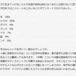 【冷酷?バカ?】日本が38%で断トツのトップ!「自力で生活できない人を、国や政府が助ける必要はない」と答えた人の割合