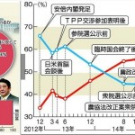 【TPPで農家激怒!】安倍内閣支持18%不支持59%日本農業新聞の調査:食糧安全保障の面から見ればこれは全国民が考慮すべき問題。