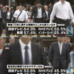 【ネットはまだまだ】民放テレビの信頼度が上昇。NHKテレビの信頼度は下降。