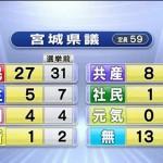 【宮城県議選】良いニュース:共産党が議席倍増!悪いニュース:投票率が過去最低を更新・・