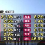 【オワコン】「民主党中心で政権交代を」 岡田代表が強調←そりゃネトウヨにバカにされるわ