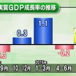 【アベノミクスってなんだ?ウソだ!】7~9月期GDPが2期連続マイナス年率0.8%減!それでも安倍総理は「ゆるやかな改善基調は続いている」