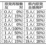 【脱原発から一変】福島県議選「原発の再稼働反対を明記したのは10人(15%)」「自民、公明で原発再稼働に言及した候補はなし」