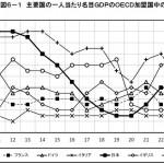 【確定】アベノミクス史上最低の経済政策であることがデータで示される!1人当たりGDP過去最低のOECD20位、GDP民主党政権時から2割以上の落ち込み