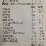 【衝撃】東京地区の世論調査で共産党が野党第1党に躍り出る!支持率共産党「4.2%」民主党「3.7%」(東京新聞)