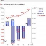 【ふざけるな】東電、原発ゼロでも5000億円の純利益!原発事故前よりも利益が増える!