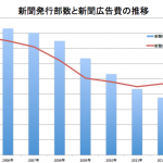 【オワコン】新聞の発行部数がピーク時から1000万部減!読売新聞が丸ごと消えたのと同じ部数減。