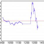 【鉄火場】日経平均:日銀のマイナス金利導入を受け700円近く急上昇するも、その後20分で800円下落!