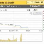 【大暴落】中国株7%下落で今日の取引き停止!今日導入されたばかりのサーキットブレーカー制度がいきなり発動!日経平均も582円安の大暴落!