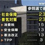 【2016年1月NHK世論調査】来年の参院選の投票先「社会保障・景気対策」を重視。政党支持率「生活の党&Yと維新が並ぶ」