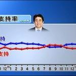【2016年1月世論調査】安倍政権支持率「日韓合意」を経てJNN53.8%読売54%。JNN政党支持率なしが16.3%減