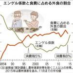 エンゲル係数が上昇中!消費税8%アップが原因か?間違いないのは庶民の生活は苦しくなっていること。