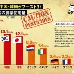 【農薬大国】「日本の農産物は安心・安全」なんて思ってるのは日本人だけ!イタリア「東京五輪の時には食材を持参させる」
