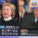【バーニー!バーニー!】米大統領予備選第2ラウンドニューハンプシャー、民主党は「格差是正」を訴えるサンダースが圧勝(60%)、クリントンは惨敗(38%)