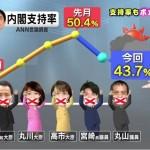 【ANN2月世論調査】安倍内閣の支持率6.7ポイント急落!甘利前大臣:国会に証人喚問必要がある57%:議員辞職すべきだ50%