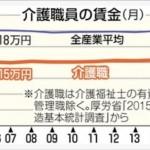 【与党〇ね】野党5党による介護職賃上げ法案(月1万円)、与党(自民・公明・お維)の反対で否決!