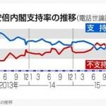 【2016年3月共同通信世論調査】安倍内閣支持率48・4%で微増。待機児童問題には不満75%安保関連法評価しない49.9%