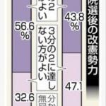 【安倍改憲にNO】参院選後に改憲2/3議席を望まない人が多くなる。昨年12月の調査から逆転。
