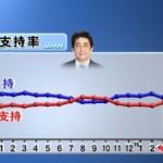 【2016年3月JNN/TBS世論調査】安倍内閣支持率5ポイントダウン!支持51.8%:不支持46.4%。総理の任期中憲法改正発言、評価する34%:評価しない55%