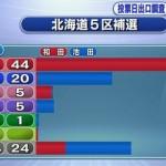 【悲報】北海道5区補選の出口調査で新党大地の支持者が表示されず!社民党より支持者が少ない可能性!(1299人回答)