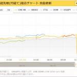 【日本経済攻撃型アベノミクス・バズーカ炸裂!】日銀追加緩和なしで日経平均が急落!GWで一気に超円高か?