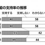 【北海道新聞世論調査】安倍内閣:支持40%:支持しない58%:自営業は6割近くが「支持」。民間企業と公務員・団体職員は7割近くが「支持しない」