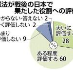 【圧倒的】憲法「評価する」88%「改正必要ない」58%:北海道新聞世論調査