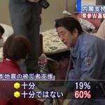 【世論調査】安倍政権の熊本地震被災者支援:十分19%:十分でない60%