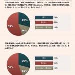 【民意】川内原発:運転続けて良い:思う29%思わない55% 伊方原発:運転再開して良い:思う29%:思わない56%