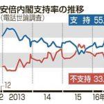 安倍内閣支持率55.3%で7ポイント浮上!オバマ広島訪問98.0%が「よかった」安倍総理の下での改憲反対54.9%