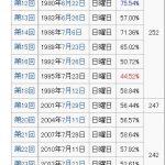 【愕然】参院選「行く」88%。2013年7月参院選前は「行く」92%で戦後3番目に低い投票率52.61%