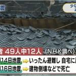 熊本地震の死者、4分の1がいったん避難も自宅に戻り16日の本震で死亡。15日の政府「屋内避難指示」の検証を求める声