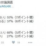 【改憲いらない】憲法 「変える必要はない」55%(7ポイント増) 9条 「変えない方がよい」68%(5ポイント増) 朝日世論調査