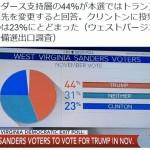 【興味深い】サンダース支持層、本選の投票先はトランプ44%クリントン23%(ウェストバージニア州予備選出口調査)