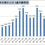 【なーむー】2016年、日本の若者の絶望的な状況。若者全員が選挙に行っても年寄りには絶対に勝てない。