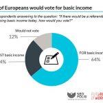 【注目】EUでベーシックインカムの可否を問う初の世論調査、賛成64%・反対24%